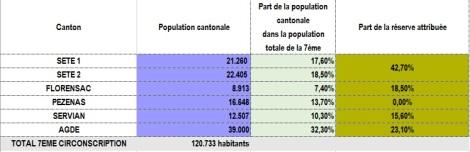 Tableau RP 2013 - part de la réserve attribuée en fonction de la part dans la population totale de la 7ème